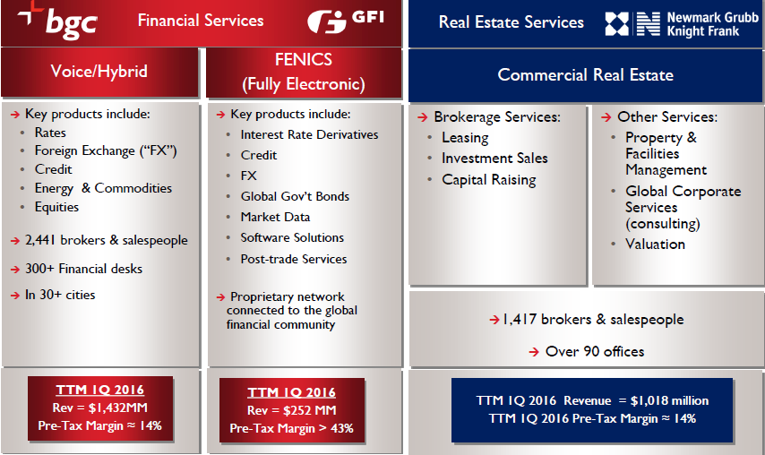 BGC Financial and Real Estate Services