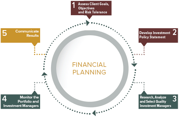 Wealth Management - Process